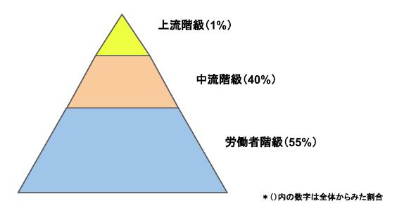 イギリス階級のピラミッド